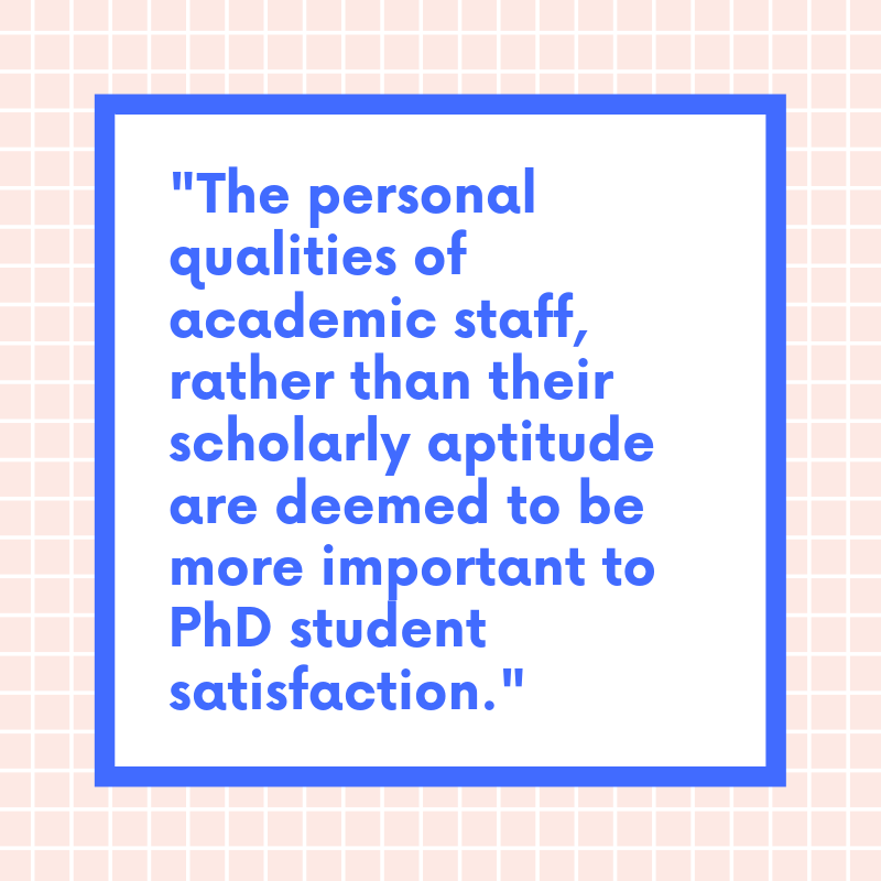 "A graphic of quoted text in blue, reading ""the personal qualities of academic staff, rather than their scholarly aptitude are deemed to be more important to PhD student satisfaction"""